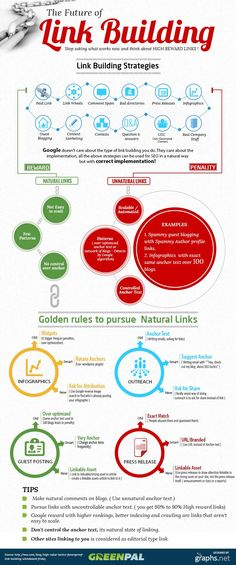 The Future of Link Building infographic - Golden Rule to Purse Natural Links