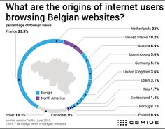 Belgium: Most foreign website views from France - - Gemius – Knowledge that supports business decisions
