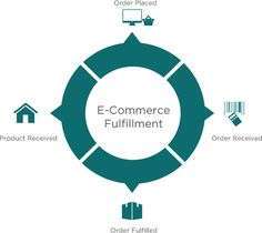 An #eCommerce fulfillment provider can provide more profitable #business…