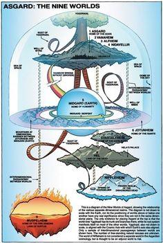 The Nine World of Thor
