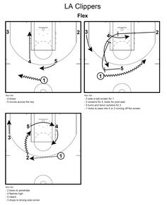 Youth Basketball Drills, Basketball Plays, Basketball Conditioning, La Clippers, Man Set, Horns, Competition, Coaching, High School