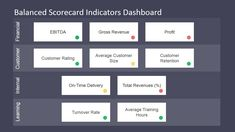 Business Strategy Template Design Kpi Dashboard Professional Point Templates Dashboards Planning