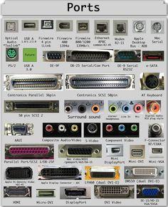 PUERTOS.- Parte de las unidades de entrada y/o salida donde se conectan los dispositivos periféricos como el mouse, impresora, etc. También son utilizados como día de comunicación entre computadoras.