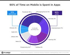 Mobile Nutzer verbringen 90 Prozent ihrer Zeit mit Apps – und nur 10 Prozent am Browser