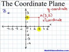 A video about the coordinate plane & graphs.