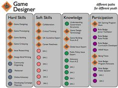 Early thoughts on the GK Badging System Schemata by Global Kids, via Flickr