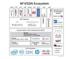 Red Hat NFV Platform | Red Hat