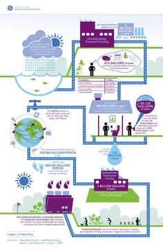 Infographics - World Water Day Infographic Illustrates The Life Of A Water Droplet