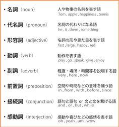 英会話において、以下のルールを必ず守りましょう。 1.主語を必ずつける。(I , You , That , Itなど) 2.語順を守る。(単語は『主語 → 動詞 → その他 → 場所 → 時間』の順番に並べます) 3.短く簡単な表現で喋る。(長くて難しい言い回しを避ける) 1.主語の必然性 日本語は会話の中に主語をつけなくても通じる言語ですが、英文は主語が存在しないと成り立たない仕組みになっています。 (英語は、誰が・いつ・どこで・数はいくつなのか、を明確化する言語) 例えば日本語で「昨日りんごを食べた」という文章は何の違和感もありませんが、英語で「ate an apple yesterday」と主語を省くと通じません。 それを聞いたネイティブスピーカーは、「誰がりんごを食べたんだよ!」とイライラするのです。 日本人の感覚だと、「私がりんごを食べた」に決まってるじゃないか・・・と思うところですが、英語ではそうはいきません。 「I ate an apple yesterday」と必ず主語を付ける必要があります。… English Writing, English Study, English Words, English Grammar, Learn English, Japanese Quotes, Japanese Phrases, Japanese Words, Kids English