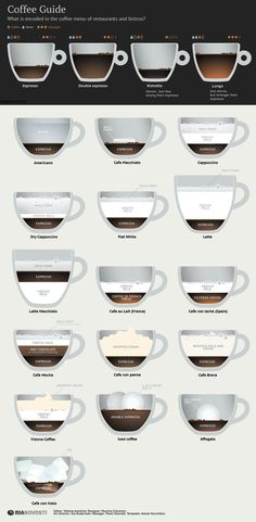 The Ultimate Guide to Espresso & Coffee Drinks - LC Living