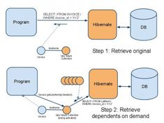 Java67: Top 20 Hibernate Interview Questions for Java J2EE...