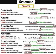 Passive in English – Grammar Revision New Words In English, English Grammar Notes, Teaching English Grammar, English Grammar Worksheets, English Verbs, Grammar Lessons, English Phrases, English Language Learning, English Writing