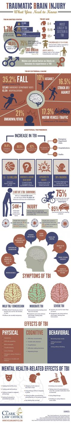Traumatic Brain Injury: What You Need To Know | Global Medical Education