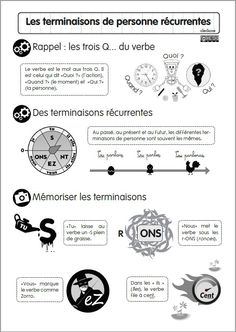 Conjugaison | Les clés de ma classe Flags Europe, French Flashcards, Autism Education, French Expressions, French Grammar, French Resources, French Immersion, Social Stories, French Lessons