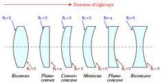 Bildergebnis für plan convex  plan concave Light Rays, Bar Chart, How To Plan, Concave, Bar Graphs