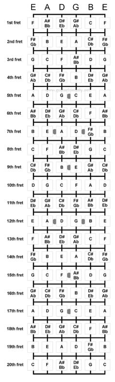 Note Names On Guitar Fretboard Learn To Play at http://GreatGuitarLessonsOnline.Com #play guitar #guitar lessons #online lessons