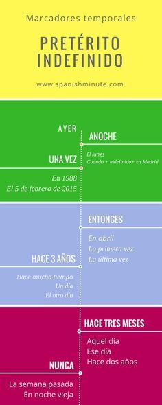 Marcadores temporales del pretérito indefinido. short spanish lessons Aprender español online