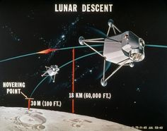 Graphic showing the descent of the Lunar Lander. Meteorite For Sale, Lunar Lander, Apollo Space Program, Nasa Images, Space Race, Man On The Moon, Space Exploration, Outer Space, Astronomy
