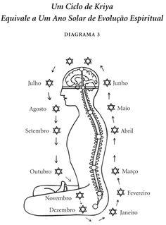 89 Best Kriya Yoga Images In 2020 Kriya Yoga Kriya Paramahansa Yogananda
