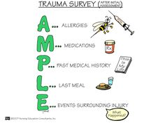 Trauma Survey Trauma patients present a unique challenge to the healthcare team as life-threatening injuries must be rapidly identified and treated with consideration given to clinical presentation, mechanism of injury, age, co-morbid factors and pre-existing medical conditions.