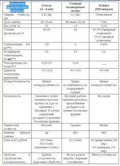 Показатели характеристики материала.jpg
