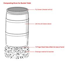 Bucket toilets can be easy to use and odour free. Learn what cover materials to use, how to compost your waste and what games you can play with your composting toilet here. Outhouse Bathroom, Tiny House Bathroom, Small Tiny House, Tiny House Living, Compost Barrel, Caravan Living, Diy Rv, Dyi, Composting Toilet