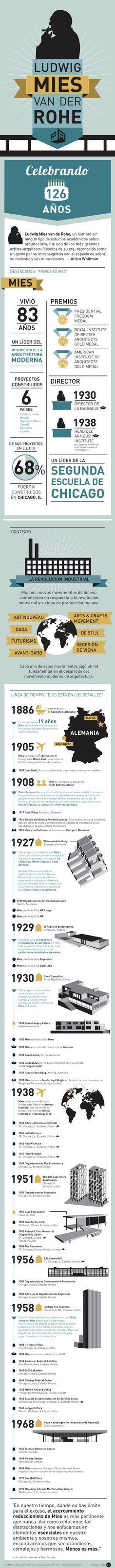 Infografía: 126 años de Ludwig Mies van der Rohe