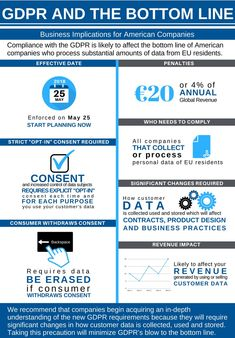 Gdpr Compliance, Data Protection, Quebec City, Health And Safety, Privacy Policy, Accounting, Infographics, Business, Montreal