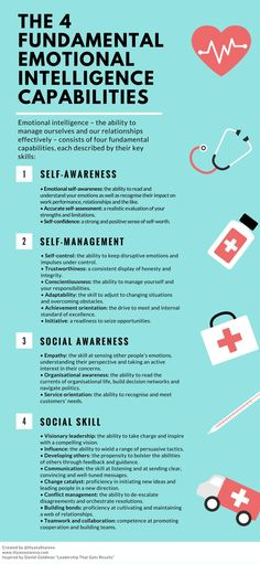 The 4 Key Emotional Intelligence Capabilities #Infographic #leadership