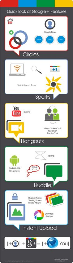 Quick look at Google + features #Infographic