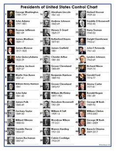 Presidents of the United States Control Chart Only