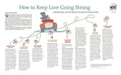 Here's Gottman's 7 Principals for Happy Healthy Couples ~ find the pdf at: http://www.yesmagazine.org/pdf/56/56poster.pdf