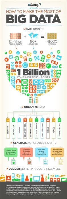 """The copy in this infographic could use some sharpening, but it's hard not to love such an arresting visual representation of big data. Check out """"How to Make the Most of Big Data. Big Data, Data Science, Computer Science, Le Cloud, It Management, Web Analytics, Business Intelligence, Deep Learning, Information Technology"""