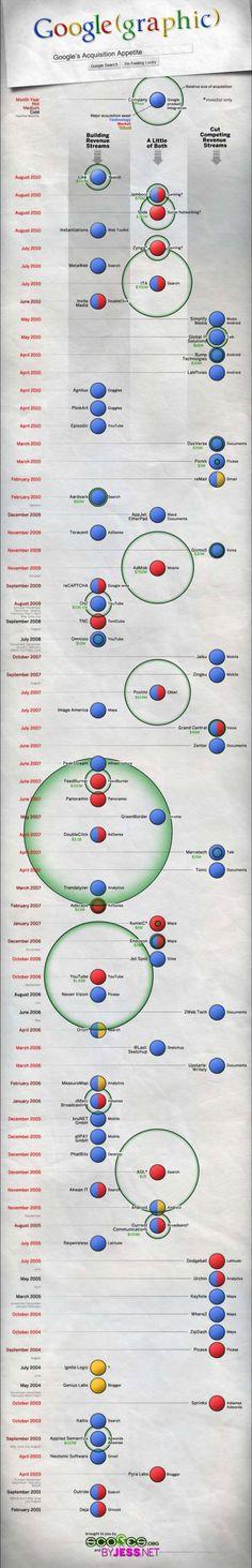 Google's Acquisition Infographics