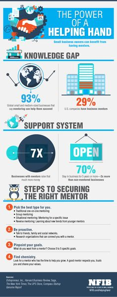 Infographic: Small Business Mentors | NFIB