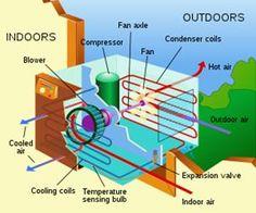 Air conditioning. Ahhhh....