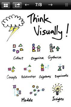 Think Visually