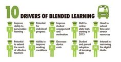 The Evolution of Blended Learning - Huffington Post | Learning and HR Matters | Scoop.it