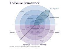 The Value Framework