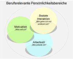 Berufsbezogener Persönlichkeitstest von @recrutainment