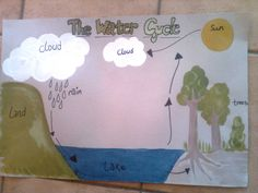 School poster - water cycle Water Cycle, School Posters, Science Projects, Clouds, Fun, Color, Fair Projects, Colour, Science Fair Projects
