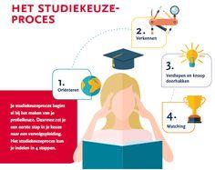 De Kunst van Kiezen: knoop doorhakken bij studiekeuze - HAN.nl