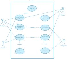 Super Market System Use Case  Use Case Diagram Templates