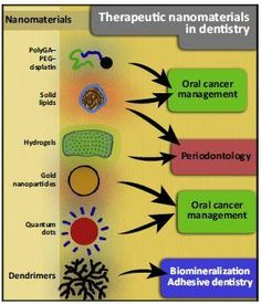 Finally more options for dentistry from the world of nanotechnology
