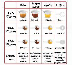 Τι μπορείς να βάλεις αντί για ζάχαρη στα γλυκά σου; Δες τα όλα στο διάγραμμα αριστερά! Healthy Living, Tableware, Dinnerware, Healthy Life, Tablewares, Dishes, Place Settings, Healthy Lifestyle