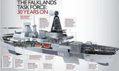 Falklands task force: 30 years on: The Navy's century destroyer - now heading for the South Atlantic Type 45 Destroyer, Military Drawings, Falklands War, British Armed Forces, Train Truck, Naval History, Navy Aircraft, Royal Marines, Navy Military