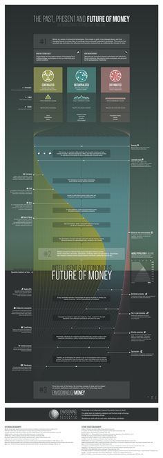 The Past, Present and Future of #Money | Centralized, Decentralized, Distributed - #Infographic & #Timeline