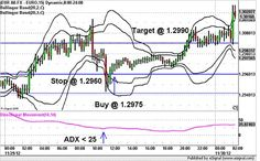 Reversal trading with Bollinger Bands and ADX is a strategy based on retracements of price into Bollinger Bands. In other words the purpose of this trading system is to trade when decline the volatility. This a day trading strategy. Online Trading, Day Trading, Trading Cards, Implied Volatility, Bollinger Bands, Forex Trading Tips, Trading Quotes, Stock Charts, Price Chart