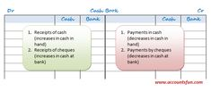 An introduction to cash book and formats of cash bookand cash book