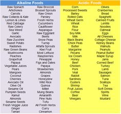 Acid Alkaline Food Chart | Alkaline Balancing Diet